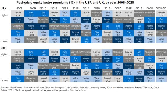 Доходность факторного инвестирования в 2008-2020 г. Победители и проигравшие.