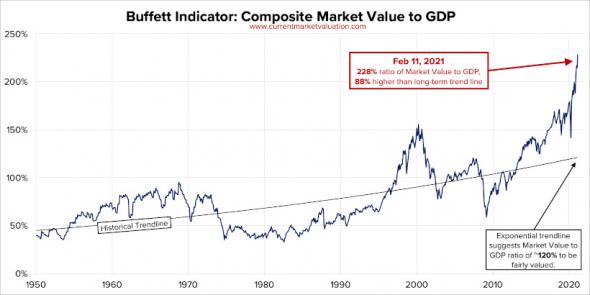 Индикатор Баффета указывает на пузырь.