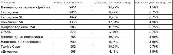 Результаты топовых стратегий comon с начала года.