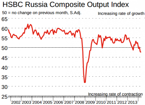 Обзор Markit HSBC Russia Services PMI