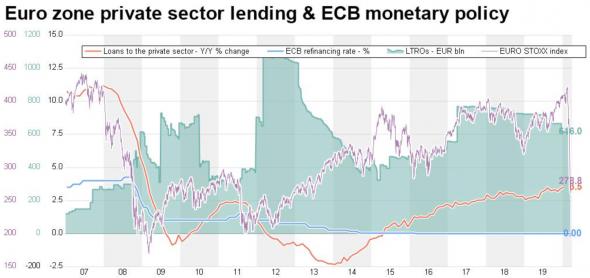 """ЕЦБ ещё не боится. Так что ждём """"принуждения к QE""""."""
