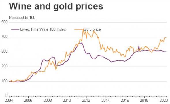Почему не стоит держать золото в среднесрочном портфеле? (-;