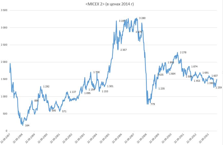 График индекса ммвб лидер-форекс