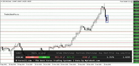 Прогноз валют на рынке форекс информация о биткоин транзакции