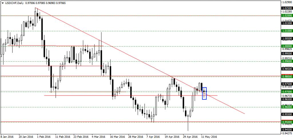 Свечной анализ на рынке форекс котировки eur usd форекс