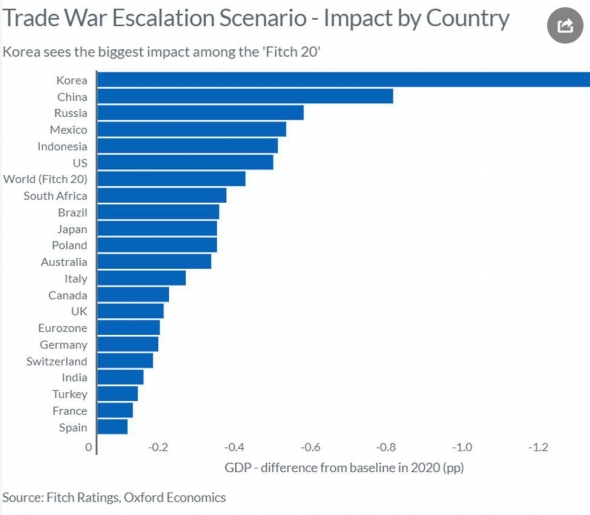 Ссильнее всего пострадают Корея, Китай и Россия