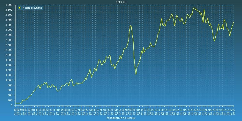 Стоимость барреля нефти брент Brent в рублях