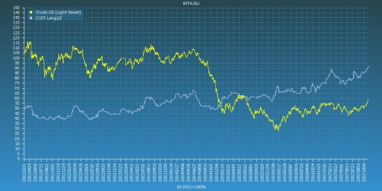 Crude Oil (Light Sweet) COT Reports
