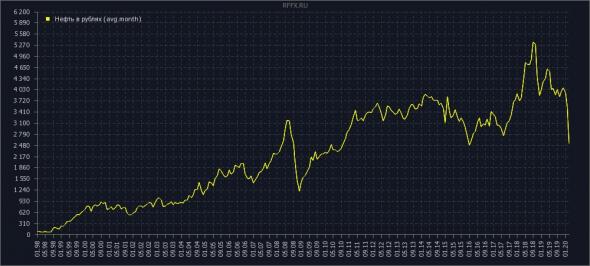нефть в рублях (усреднение)