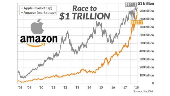 Какая компания быстрее достигнет капитализации $1 трлн?