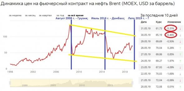 США могут применить снижение цены на нефть как санкцию третий раз за 11 лет