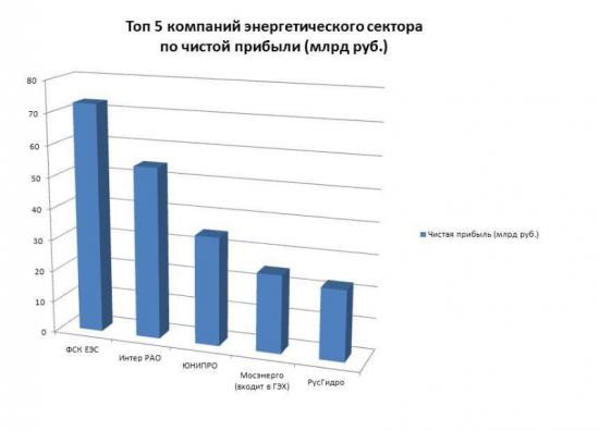 Энергетики отчитались за год.  Лучшие показатели Чистой прибыли.