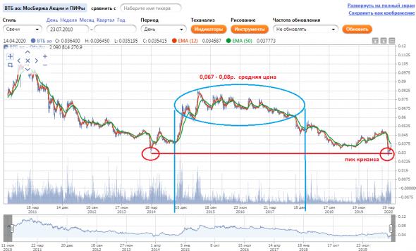 ВТБ . цена акции. дно или? будет ли удвоение котировок от текущей цены?