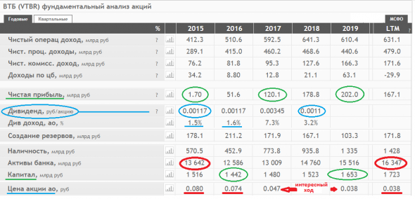 ВТБ. растущий капитал при упавшей цене. фундамент ?