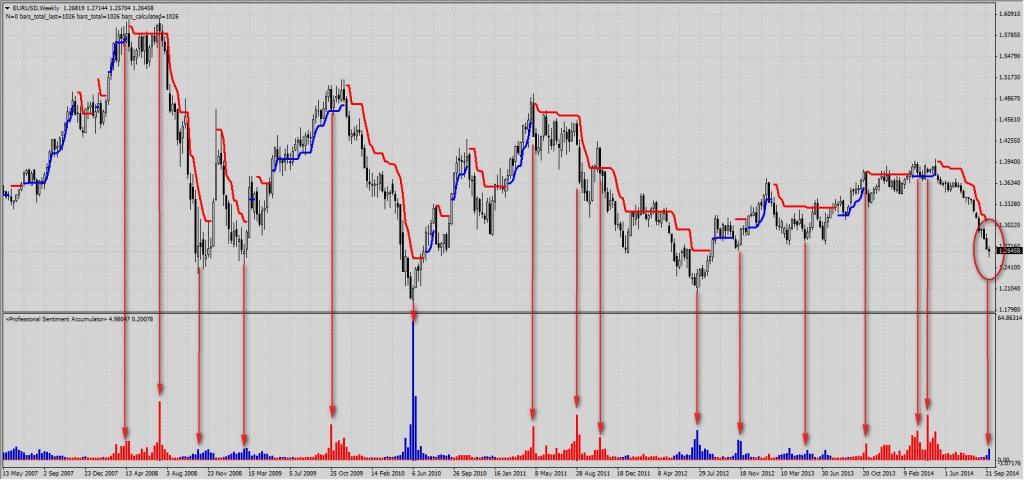 Индикатор сантимент на форекс swing trade forex