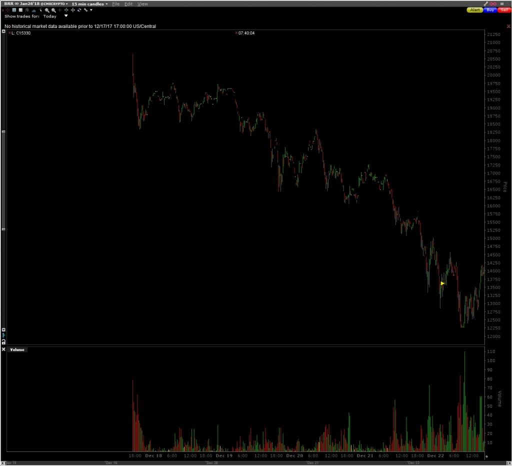 interaktív brókerek bitcoin futures ticker crypto trader fake