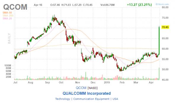 Qualcomm и Apple пришли к соглашению о прекращении всех судебных разбирательств