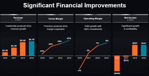 AMD - дивидендов не будет. Пока что.