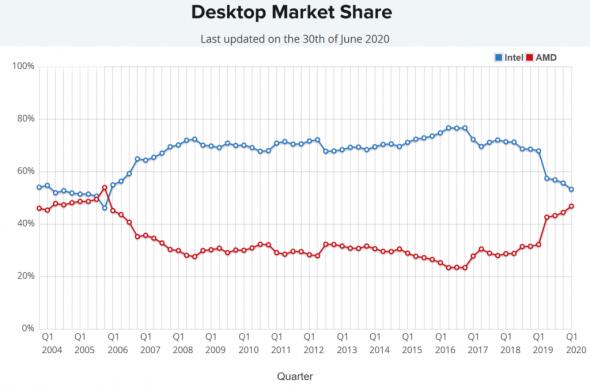 Продажи процессоров AMD достигли рекордных показателей за 13 лет