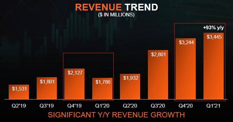 AMD представила впечатляющий квартальный отчёт — за год ей удалось почти удвоить выручку