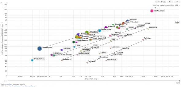 Диаграмма для прогноза возможностей (и невозможностей) роста ВВП