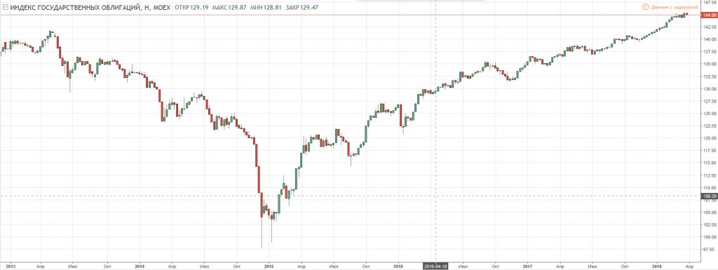 График аукционов по размещению облигаций федеральных займов