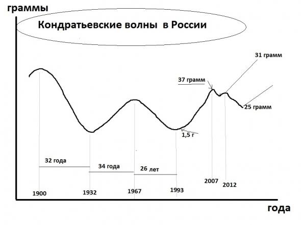 Откуда к нам придет кризис. Кондратьевские волны в России
