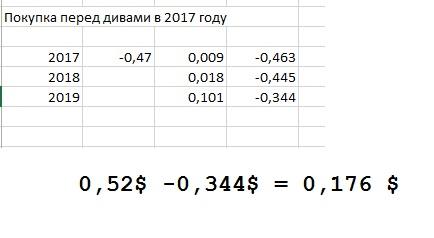 Сургутнефтегаз и дивиденды