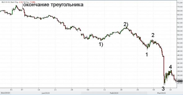 Нефть похоже пробьёт низы 16-го года