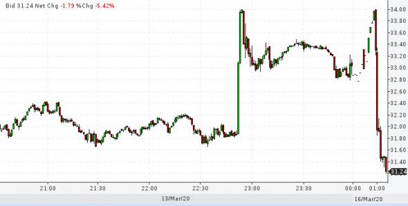 Фьючерс S&P 500 и нефть. Рынок забил на федиков