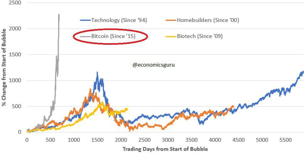 financial bubbles An economic bubble or asset bubble bubbles in financial markets have been studied not only through historical evidence, but also through experiments.