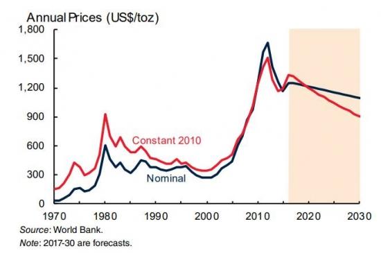 Прогноз цен на золото до 2030 года от Всемирного Банка