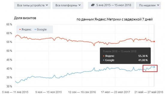 Яндекс: анализ финотчета за 2 квартал 2018