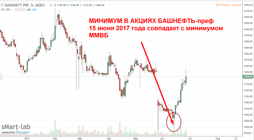 Башнефть график акций ip forex rp