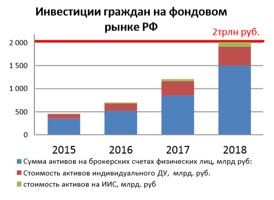2 триллиона рублей - такова сумма средств граждан на Фондовом рынке России по конец 2018 года ...