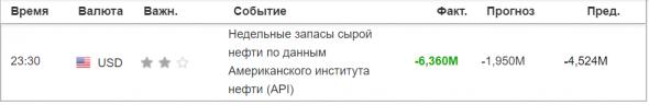 Данные по нефти API