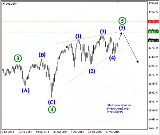 DJI Index Chart