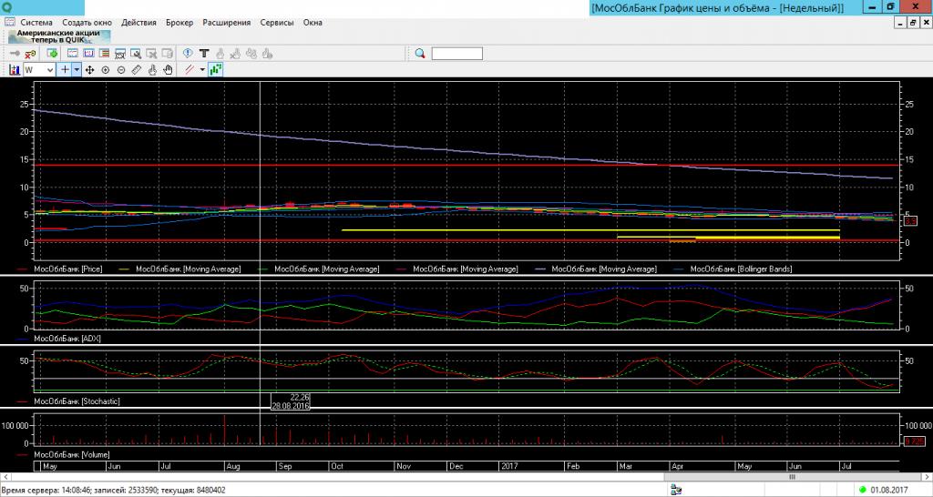 Акции мособлбанка форум прогноз рынка форекс на 30 04