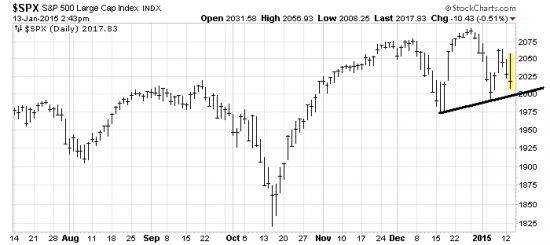 UPDATE. SPX TURNED DOWN HARD. -