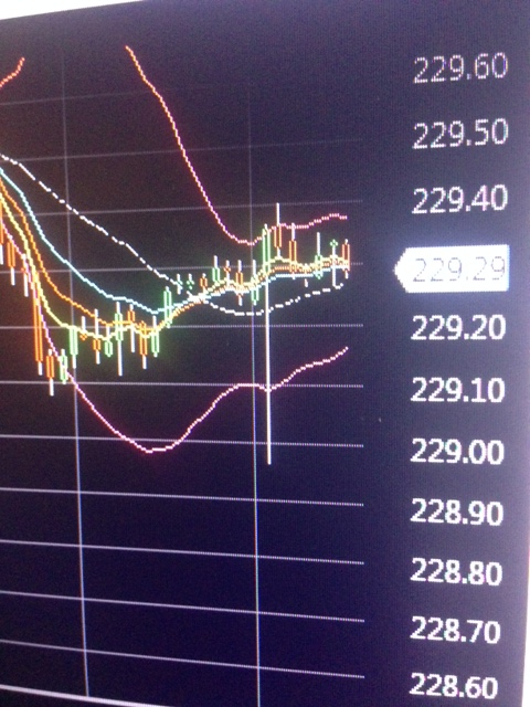 Intraday Buy-Signal S&P500.Now!! 2294.45 . Time 11:30amET Sold 12:15pm