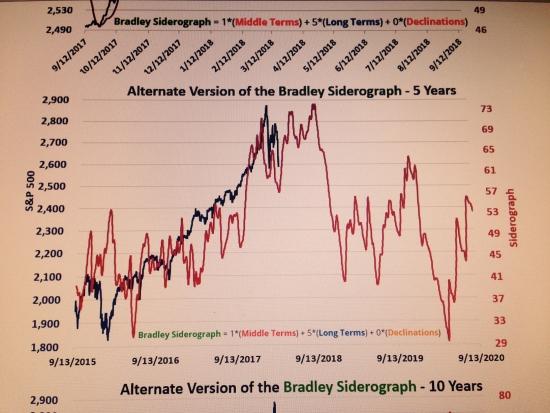 Long Term вью S&P500. + Breadley Turn dates