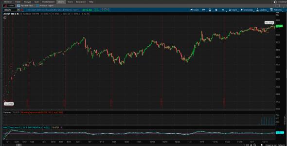 Визуализация желаемых уровней S&P500