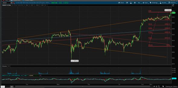 Update ES, S&P500 краткосрочно.