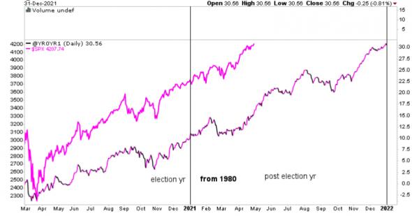 Время и S&P500
