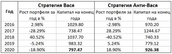 """Стратегия """"Анти-Вася"""" - миф или реальность ?"""