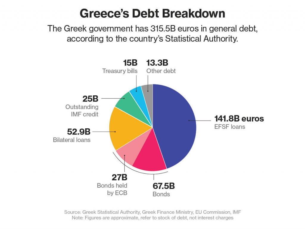greek government debt crisis Under the greek bailout program, athens and its creditors agreed on a number of areas that greece has to reform to keep receiving tranches from the 86 billion euro ($ 92 billion) bailout program.
