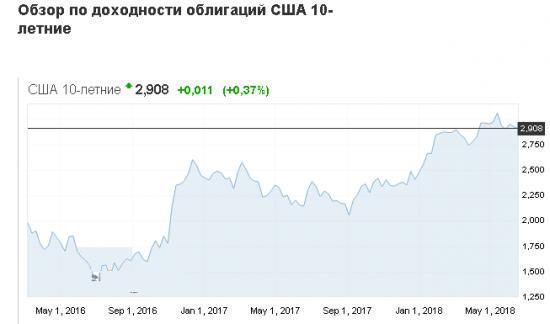 Доллар притягивает внимание инвесторов