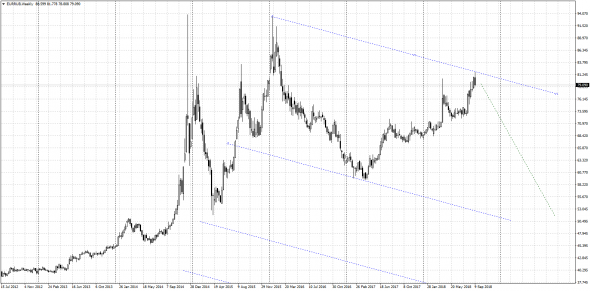 Атака правительства на евро - через год берем по 50 руб!