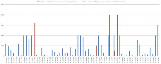 Повышенный спрос на валютный своп ЦБ, и не полное размещение объема ОФЗ 26222RMFS и 26214RMFS.