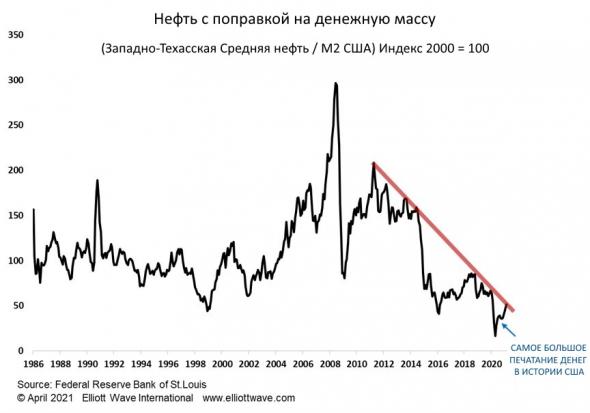 Дефляция в море денег